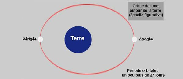super-lune-explication
