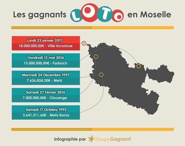 infographie-gagnant-loto-moselle
